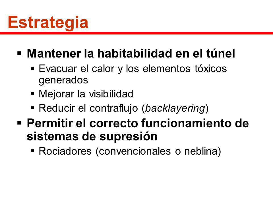 Estrategia Mantener la habitabilidad en el túnel Evacuar el calor y los elementos tóxicos generados Mejorar la visibilidad Reducir el contraflujo (bac
