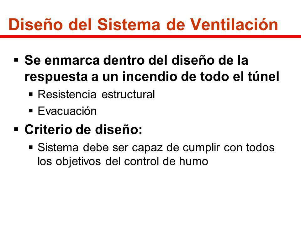Diseño del Sistema de Ventilación Se enmarca dentro del diseño de la respuesta a un incendio de todo el túnel Resistencia estructural Evacuación Crite