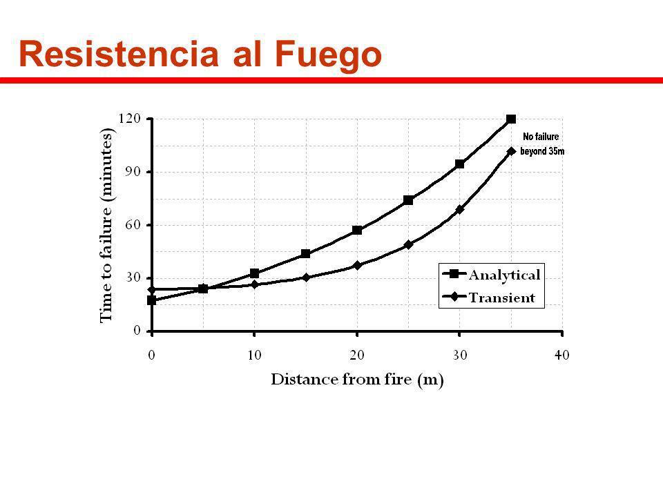 Resistencia al Fuego