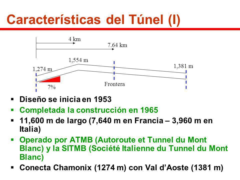 Características del Túnel (I) Puestos de seguridad cada 100 m (extintores, alarmas) Garajes cada 300 m (zonas con ampliación, alarma y teléfono) La mitad de los garajes tienen zonas presurizadas con aire fresco y cerradas por puertas de 2 horas Los garajes están numerados del 1-36 desde Francia Dimensiones: 7 m0.8 m