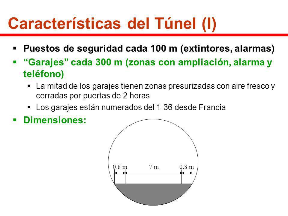 Características del Túnel (I) Puestos de seguridad cada 100 m (extintores, alarmas) Garajes cada 300 m (zonas con ampliación, alarma y teléfono) La mi