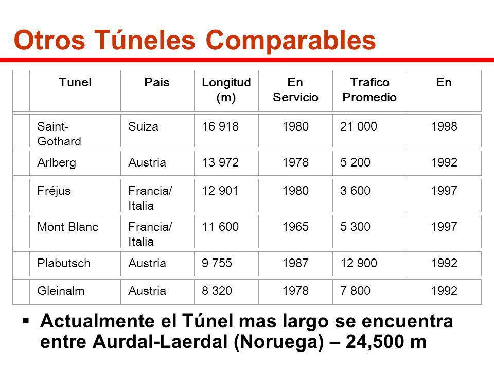 Otros Túneles Comparables Actualmente el Túnel mas largo se encuentra entre Aurdal-Laerdal (Noruega) – 24,500 m TunelPaisLongitud (m) En Servicio Traf