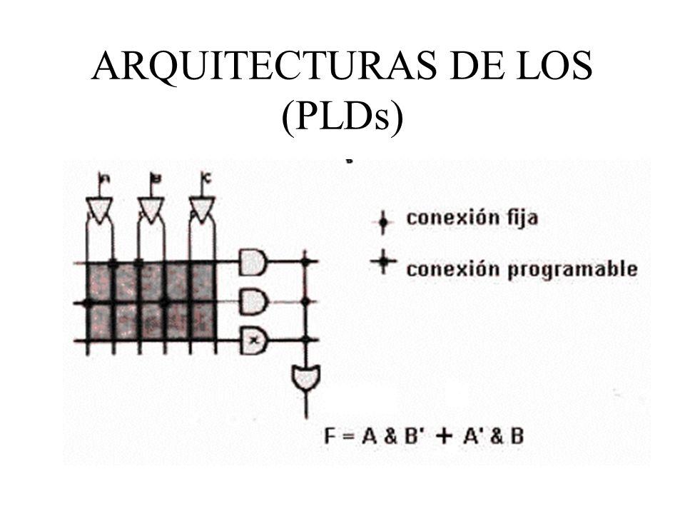 ARQUITECTURAS DE LOS (PLDs)