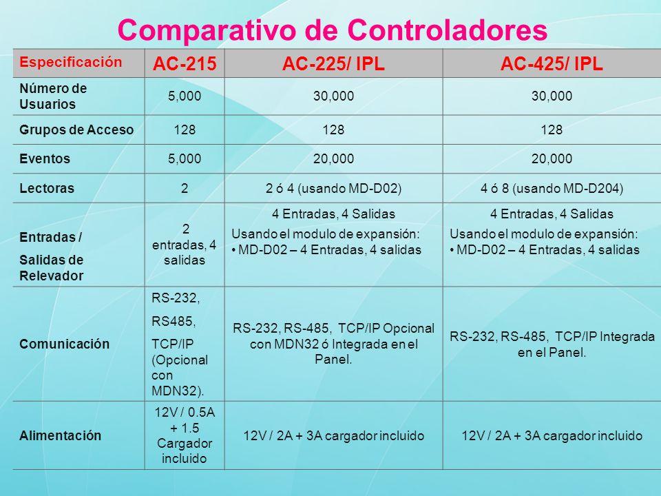 Especificación AC-215AC-225/ IPLAC-425/ IPL Número de Usuarios 5,00030,000 Grupos de Acceso128 Eventos5,00020,000 Lectoras22 ó 4 (usando MD-D02)4 ó 8 (usando MD-D204) Entradas / Salidas de Relevador 2 entradas, 4 salidas 4 Entradas, 4 Salidas Usando el modulo de expansión: MD-D02 – 4 Entradas, 4 salidas 4 Entradas, 4 Salidas Usando el modulo de expansión: MD-D02 – 4 Entradas, 4 salidas Comunicación RS-232, RS485, TCP/IP (Opcional con MDN32).