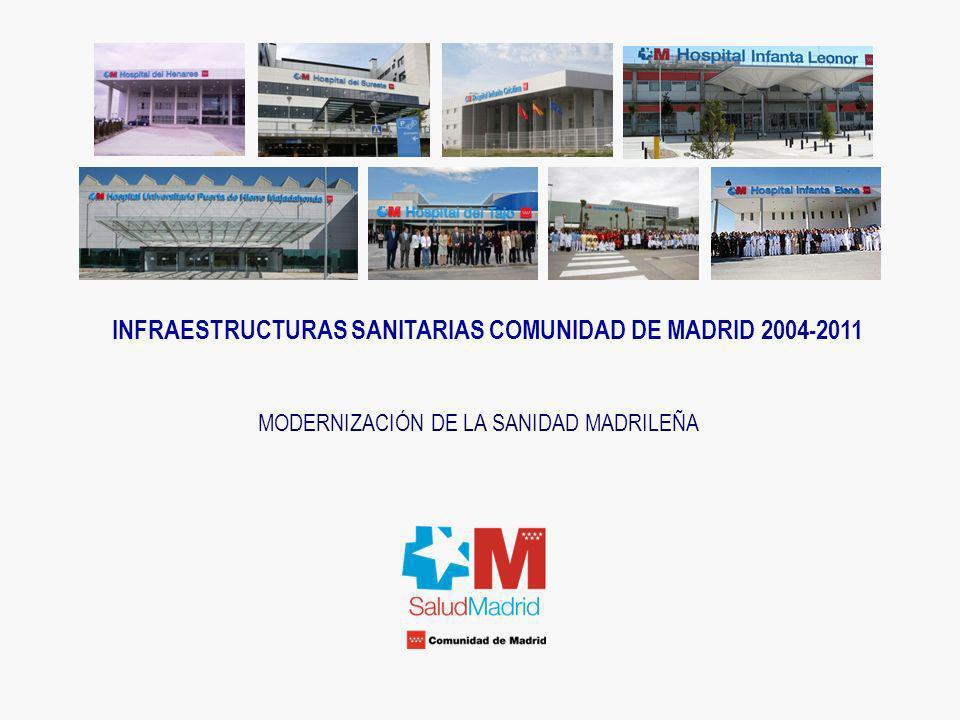 INFRAESTRUCTURAS SANITARIAS COMUNIDAD DE MADRID 2004-2011 El Sistema Sanitario Público de la Comunidad de Madrid BALANCE SANIDAD MADRILEÑA AÑO 2008 1.6.375.838 habitantes con TSI 2.Atención Especializada i.10.448.722 consultas ii.471.465 ingresos iii.365.262 Intervenciones Quirúrgicas iv.2.593.466 Urgencias 3.Atención Primaria: 53.0103.371 consultas i.30.178.359 consultas Médico de Familia ii.4.941.221 consultas de Pediatría iii.16.081.091 consultas Enfermería iv.1.902.690 otras consultas