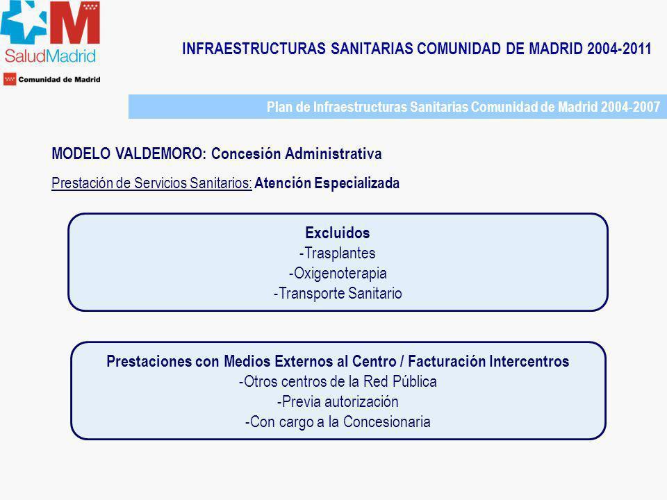 INFRAESTRUCTURAS SANITARIAS COMUNIDAD DE MADRID 2004-2011 Plan de Infraestructuras Sanitarias Comunidad de Madrid 2004-2007 MODELO VALDEMORO: Concesió