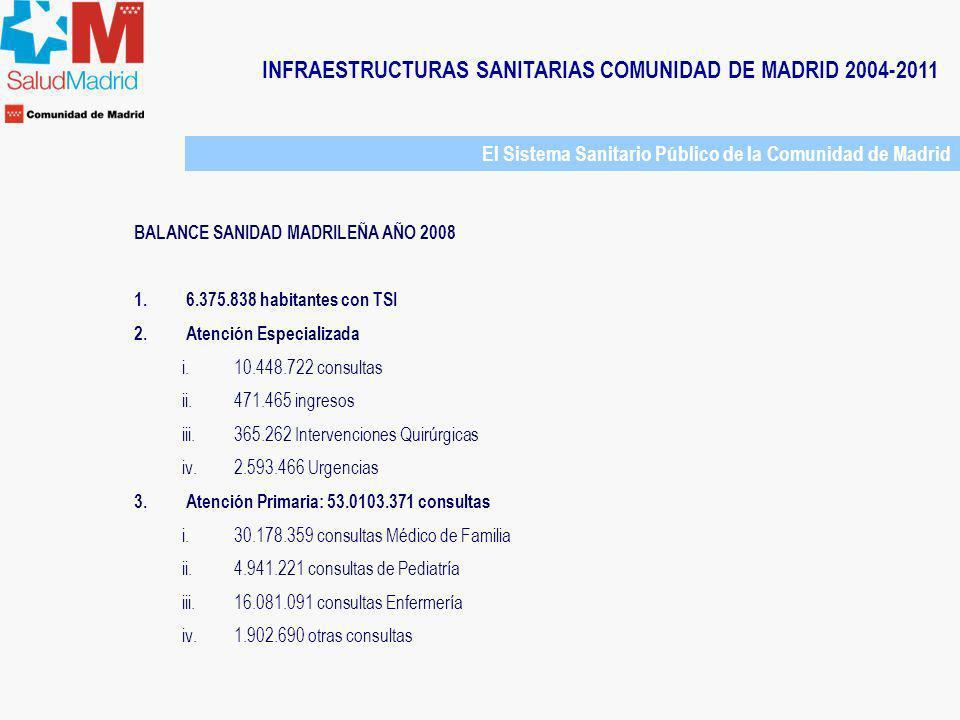 INFRAESTRUCTURAS SANITARIAS COMUNIDAD DE MADRID 2004-2011 Evolución Parque Hospitalario Comunidad de Madrid Infraestructuras Hospitalarias 2003: -Concentración en el área Metropolitana -Grandes Hospitales años 70 + Hospital de Móstoles (1983) + Hospital Severo Ochoa de Leganés (1987) + Hospital Universitario Príncipe de Asturias (1987) + Hospital Universitario de Getafe (1991) + Fundación Hospital Alcorcón (1998) + Hospital de Fuelabrada (2004)