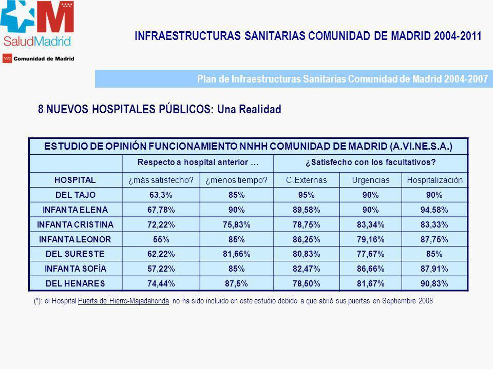INFRAESTRUCTURAS SANITARIAS COMUNIDAD DE MADRID 2004-2011 Plan de Infraestructuras Sanitarias Comunidad de Madrid 2004-2007 8 NUEVOS HOSPITALES PÚBLIC