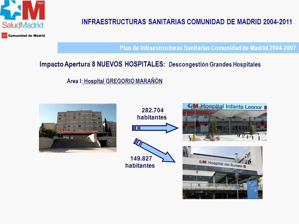 INFRAESTRUCTURAS SANITARIAS COMUNIDAD DE MADRID 2004-2011 Área I: Hospital GREGORIO MARAÑÓN 282.704 habitantes 149.827 habitantes Plan de Infraestruct