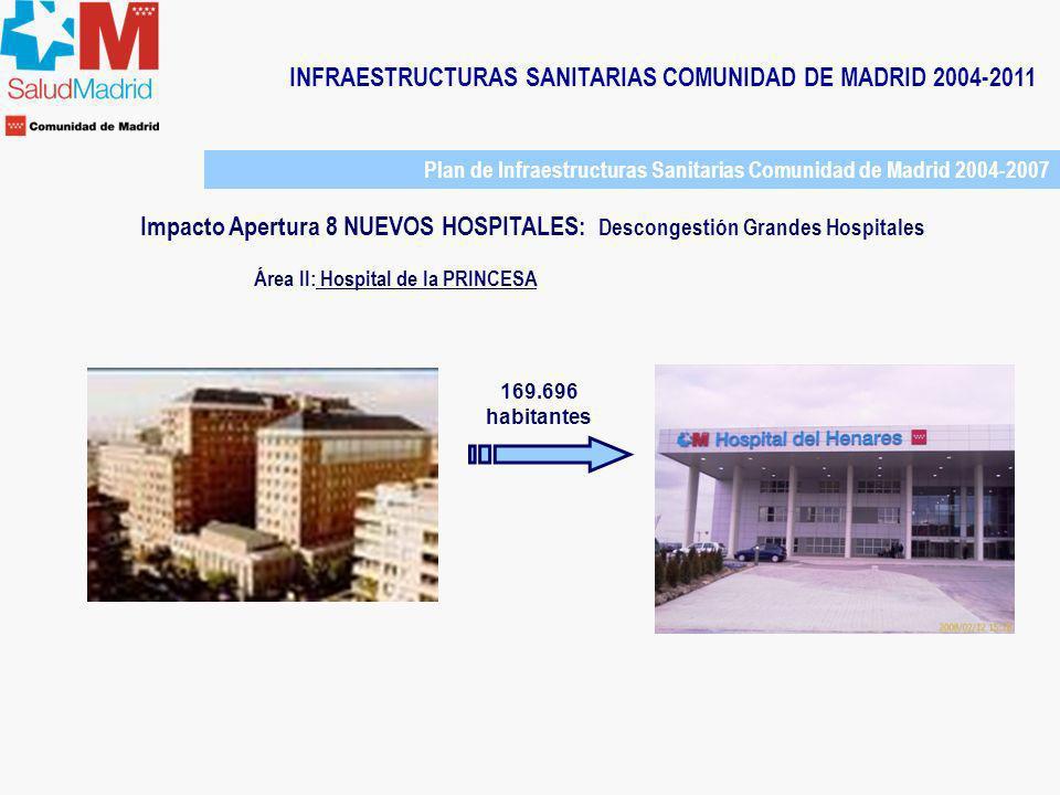 INFRAESTRUCTURAS SANITARIAS COMUNIDAD DE MADRID 2004-2011 Área II: Hospital de la PRINCESA 169.696 habitantes Plan de Infraestructuras Sanitarias Comu