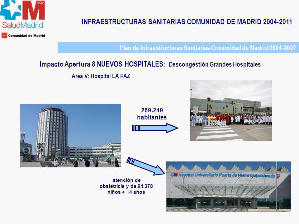INFRAESTRUCTURAS SANITARIAS COMUNIDAD DE MADRID 2004-2011 Área V: Hospital LA PAZ 269.249 habitantes atención de obstetricia y de 94.378 niños < 14 añ