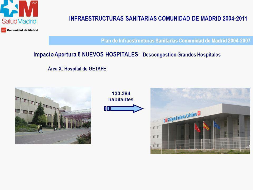 INFRAESTRUCTURAS SANITARIAS COMUNIDAD DE MADRID 2004-2011 Área X: Hospital de GETAFE 133.384 habitantes Plan de Infraestructuras Sanitarias Comunidad