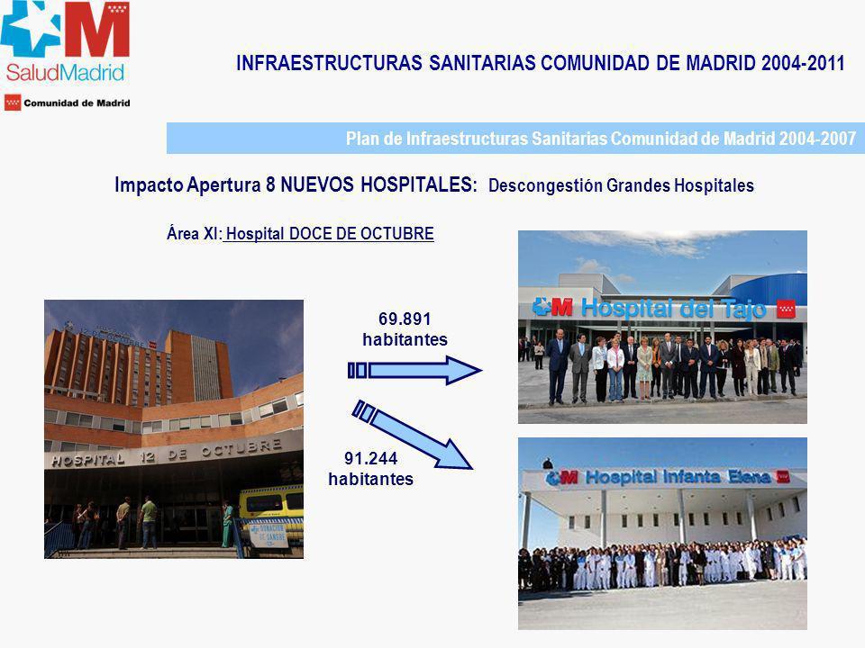 INFRAESTRUCTURAS SANITARIAS COMUNIDAD DE MADRID 2004-2011 Área XI: Hospital DOCE DE OCTUBRE 69.891 habitantes 91.244 habitantes Plan de Infraestructur