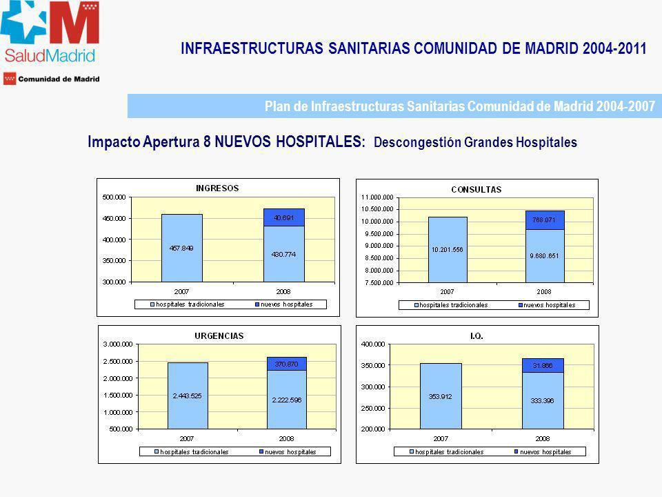INFRAESTRUCTURAS SANITARIAS COMUNIDAD DE MADRID 2004-2011 Plan de Infraestructuras Sanitarias Comunidad de Madrid 2004-2007 Impacto Apertura 8 NUEVOS