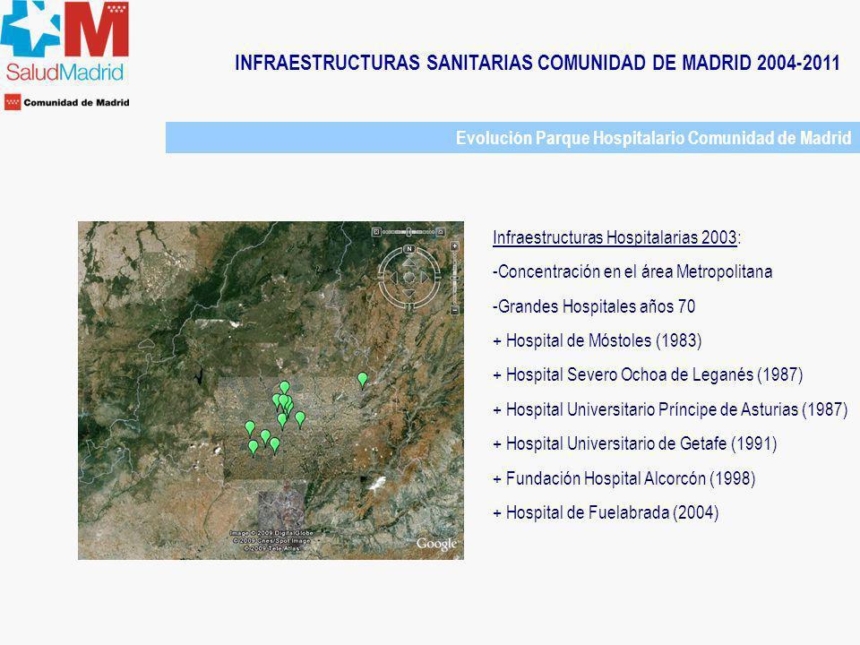 INFRAESTRUCTURAS SANITARIAS COMUNIDAD DE MADRID 2004-2011 Evolución Parque Hospitalario Comunidad de Madrid Infraestructuras Hospitalarias 2003: -Conc