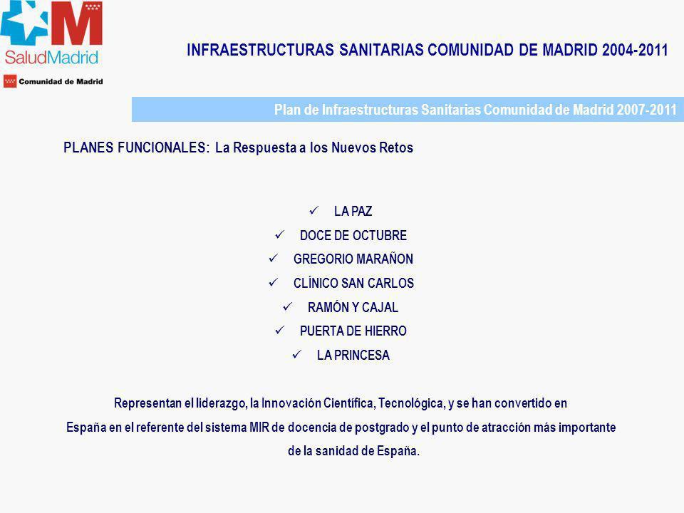 INFRAESTRUCTURAS SANITARIAS COMUNIDAD DE MADRID 2004-2011 Plan de Infraestructuras Sanitarias Comunidad de Madrid 2007-2011 PLANES FUNCIONALES: La Res