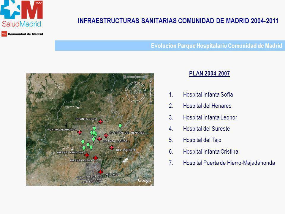 INFRAESTRUCTURAS SANITARIAS COMUNIDAD DE MADRID 2004-2011 Evolución Parque Hospitalario Comunidad de Madrid PLAN 2004-2007 1.Hospital Infanta Sofía 2.