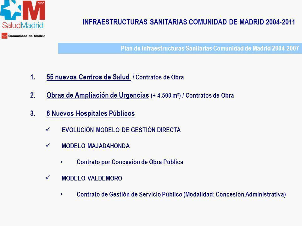 INFRAESTRUCTURAS SANITARIAS COMUNIDAD DE MADRID 2004-2011 Plan de Infraestructuras Sanitarias Comunidad de Madrid 2004-2007 EVOLUCIÓN MODELO DE GESTIÓN DIRECTA Financiación Pública Titularidad Pública Prestación Pública de Servicios Sanitarios Gestión Directa + Servicios Externalizados