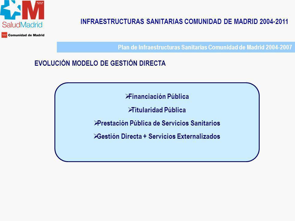 INFRAESTRUCTURAS SANITARIAS COMUNIDAD DE MADRID 2004-2011 Plan de Infraestructuras Sanitarias Comunidad de Madrid 2004-2007 EVOLUCIÓN MODELO DE GESTIÓN DIRECTA Servicios Externalizados desde los años 70 (ejemplo del HOSPITAL DOCE DE OCTUBRE) Cafetería (1973) Gestión residuos urbanos (1974) Limpieza (1974) Jardinería (1974) Desinfección y desratización (1974) Sistema contra incendios (1974) Reprografía (1986) Seguridad (1989) Transporte externo y mensajería (1992) Servicio comedor profesionales (1992) Servicio alimentación pacientes (1992) Archivo historias clínicas (2000) Mantenimiento Instalaciones (2005) Electromedicina (2006)
