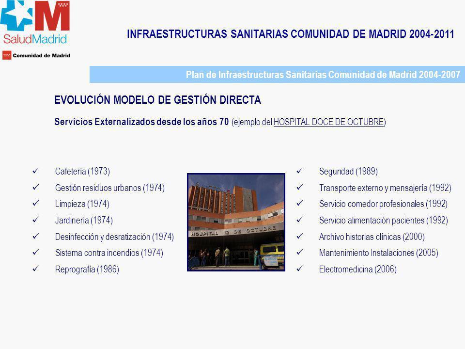 INFRAESTRUCTURAS SANITARIAS COMUNIDAD DE MADRID 2004-2011 Plan de Infraestructuras Sanitarias Comunidad de Madrid 2007-2011 PLAN DE INFRAESTRUCTURAS SANITARIAS 2007-2011: Objetivos: 1.Garantizar la sostenibilidad del sistema fórmulas de financiación alternativas aumentar eficacia y eficiencia del sistema establecer un modelo sostenible 2.Satisfacción de los ciudadanos / CALIDAD Dar respuesta a la demanda sanitaria Ampliar la oferta de Servicios Sanidad más cercana: Distribuir equitativamente nuevos recursos Mejor aprovechamiento de los recursos disponibles 3.Introducción de medidas de modernización en la gestión pública