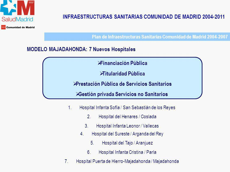 INFRAESTRUCTURAS SANITARIAS COMUNIDAD DE MADRID 2004-2011 Plan de Infraestructuras Sanitarias Comunidad de Madrid 2004-2007 MODELO MAJADAHONDA: 7 Nuevos Hospitales Contrato por Concesión de Obra Pública: modelo mixto de colaboración público-privado, combina: Iniciativa de Financiación privada para la construcción Gestión pública del servicio sanitario Externalización de los servicios no asistenciales Justificación de la fórmula elegida: Mejora del rendimiento de los recursos públicos: eficiencia que supone aprovechar la experiencia del sector privado en el desarrollo / gestión de infraestructuras y servicios Transmisión de riesgos de construcción y disponibilidad al sector privado Rápida dotación de nuevas infraestructuras hospitalarias Mayor equidad intergeneracional