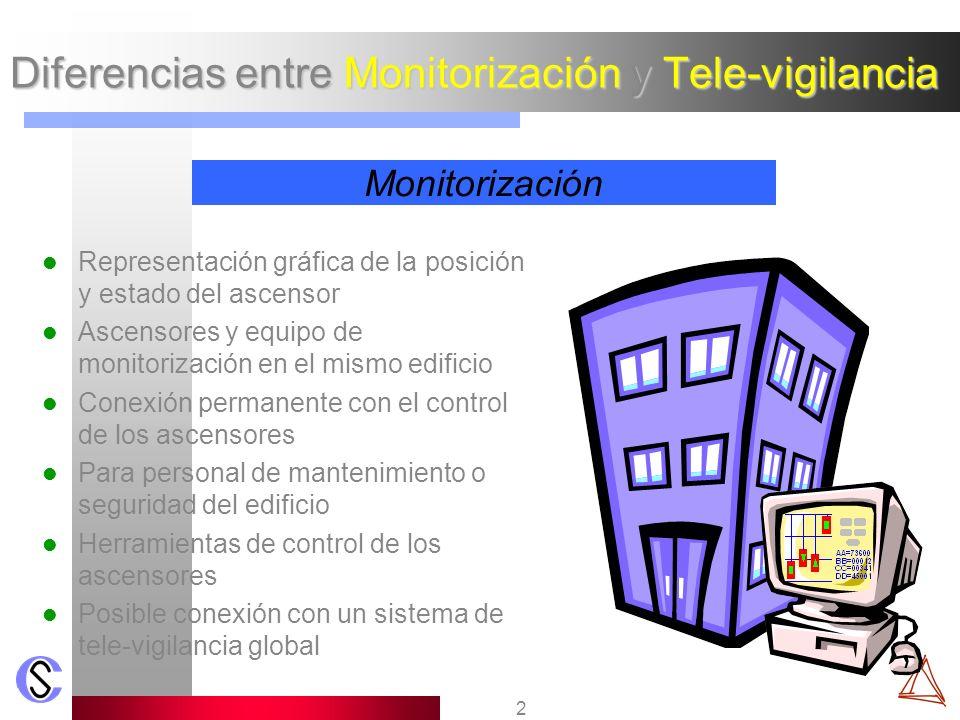 3 Diferencias entre Monitorización y Tele-vigilancia Recogida periódica de datos de todo un parque de ascensores Información relevante de cada ascensor Representación de la información en forma de tablas, listados...