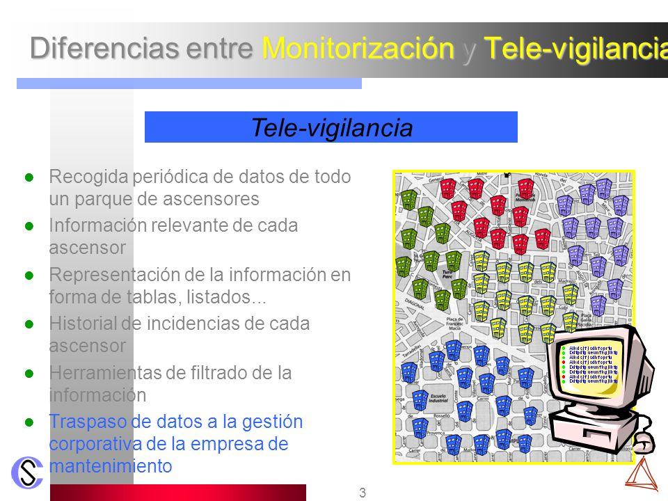3 Diferencias entre Monitorización y Tele-vigilancia Recogida periódica de datos de todo un parque de ascensores Información relevante de cada ascenso