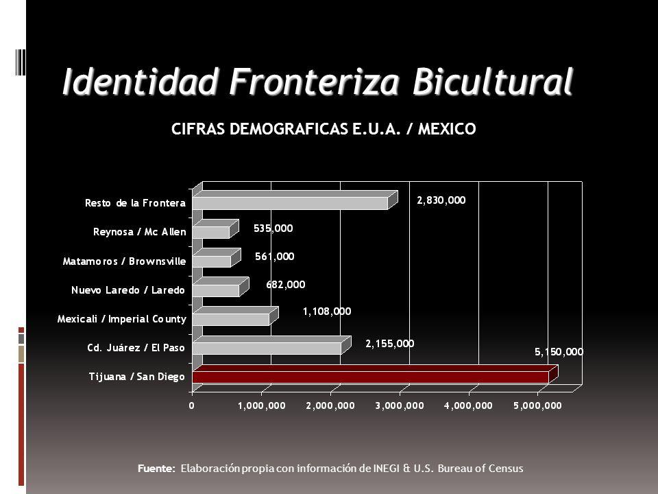 Identidad Fronteriza Bicultural CIFRAS DEMOGRAFICAS E.U.A.