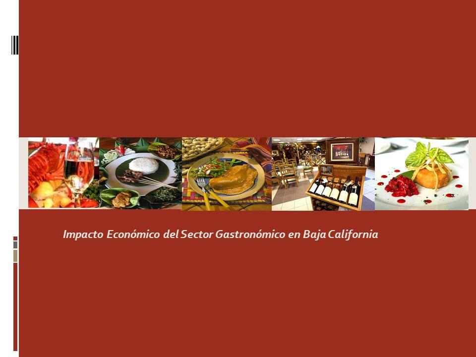 Impacto Económico del Sector Gastronómico en Baja California