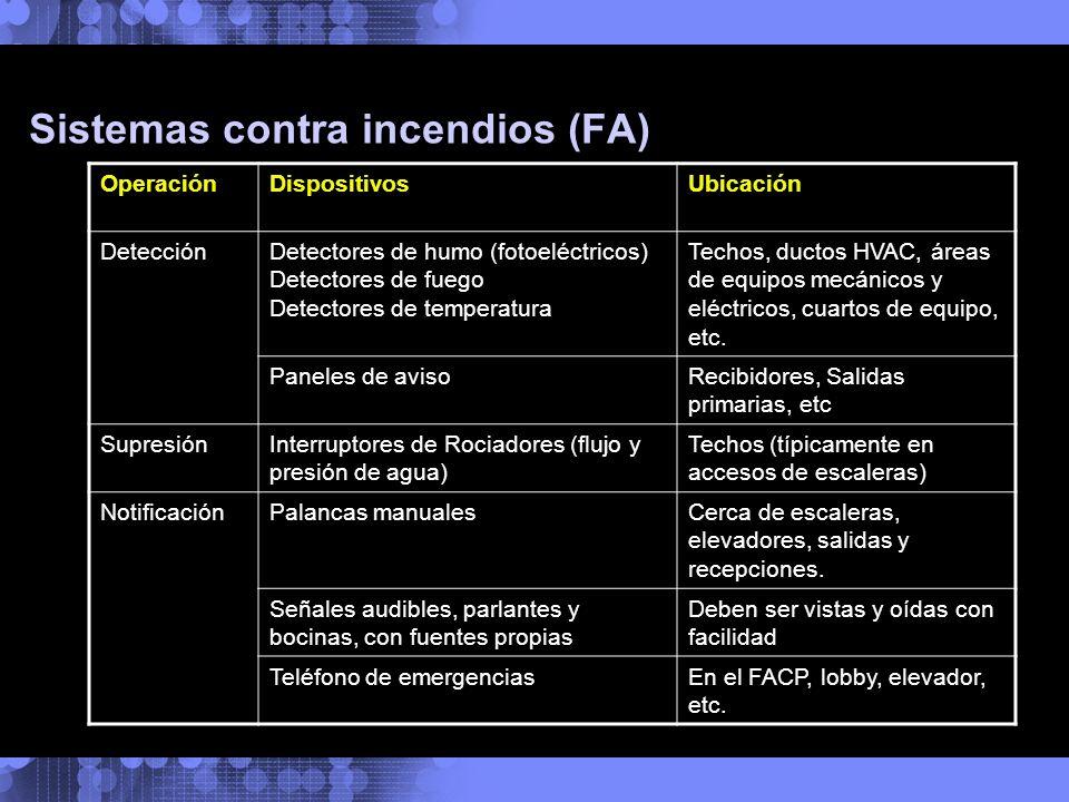 Sistemas contra incendios (FA) OperaciónDispositivosUbicación DetecciónDetectores de humo (fotoeléctricos) Detectores de fuego Detectores de temperatu