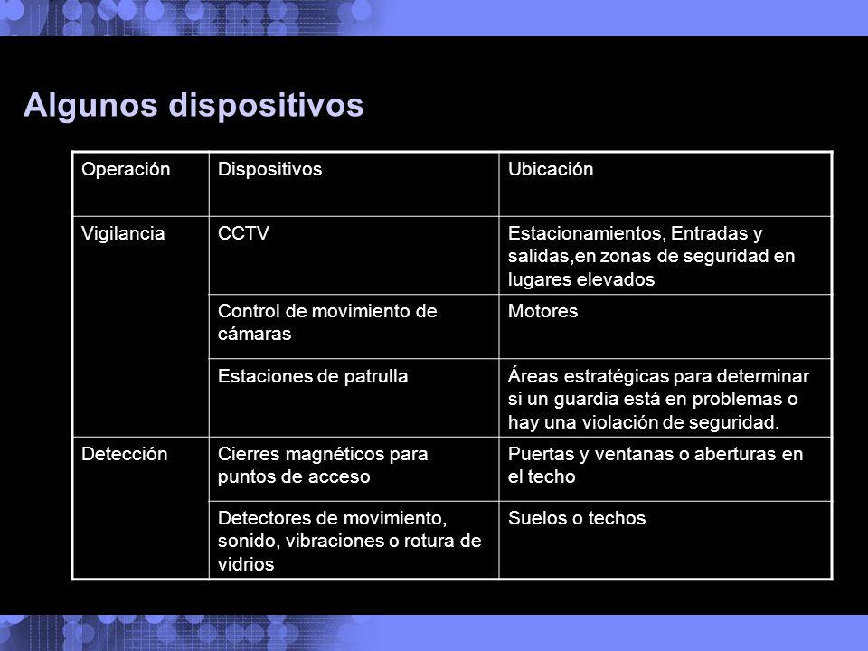 Algunos dispositivos OperaciónDispositivosUbicación VigilanciaCCTVEstacionamientos, Entradas y salidas,en zonas de seguridad en lugares elevados Contr