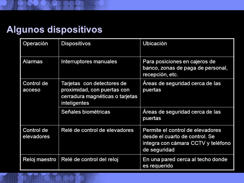 Algunos dispositivos OperaciónDispositivosUbicación AlarmasInterruptores manualesPara posiciones en cajeros de banco, zonas de paga de personal, recep