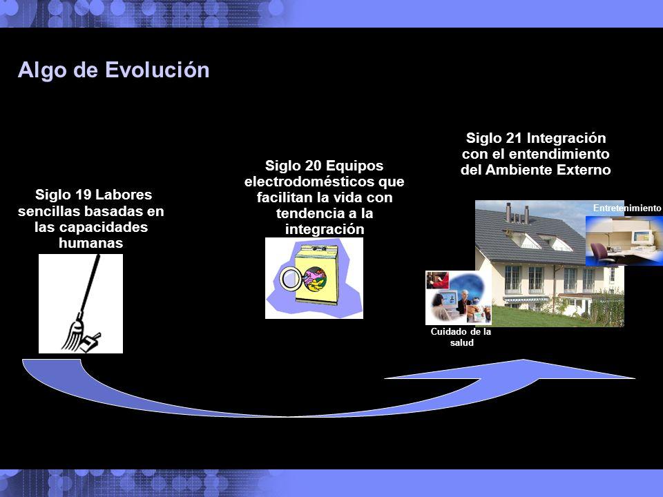 Siglo 19 Labores sencillas basadas en las capacidades humanas Algo de Evolución Siglo 20 Equipos electrodomésticos que facilitan la vida con tendencia
