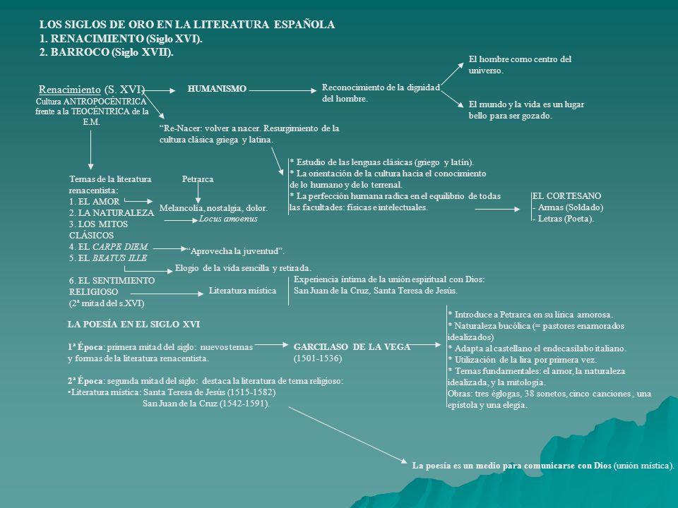 LOS SIGLOS DE ORO EN LA LITERATURA ESPAÑOLA 1. RENACIMIENTO (Siglo XVI). 2. BARROCO (Siglo XVII). Renacimiento (S. XVI) Cultura ANTROPOCÉNTRICA frente