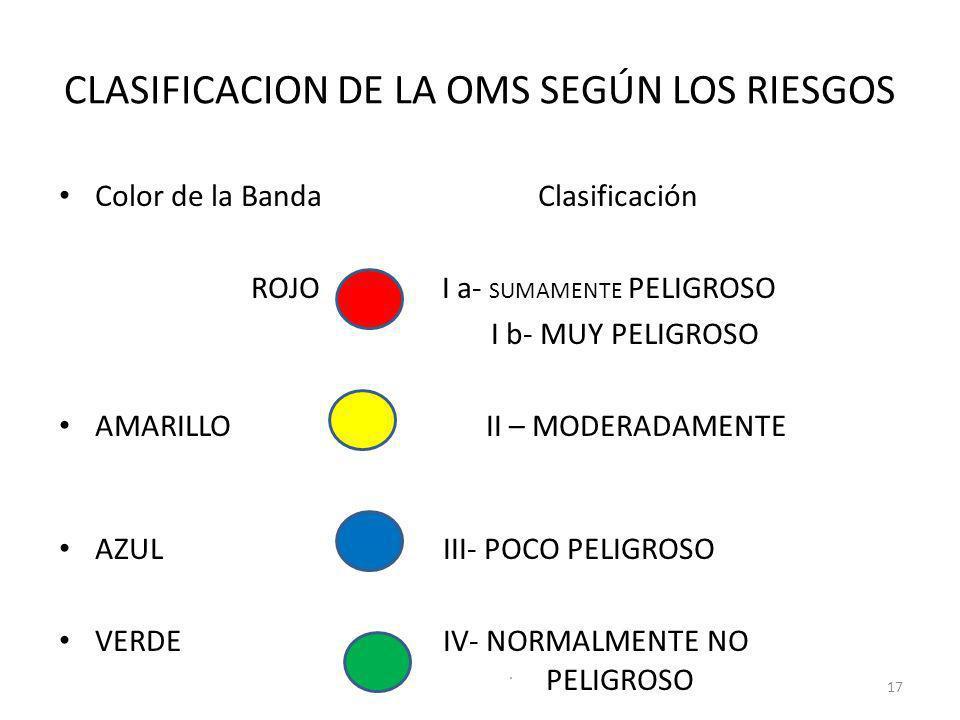 CLASIFICACION DE LA OMS SEGÚN LOS RIESGOS Color de la Banda Clasificación ROJO I a- SUMAMENTE PELIGROSO I b- MUY PELIGROSO AMARILLO II – MODERADAMENTE
