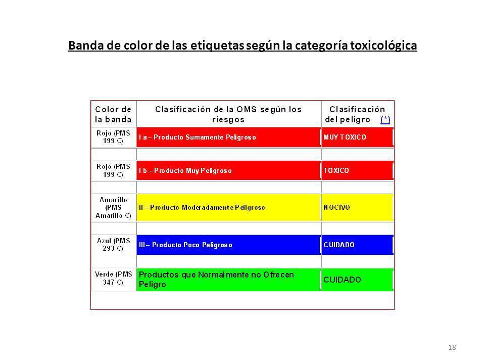 Banda de color de las etiquetas según la categoría toxicológica 18