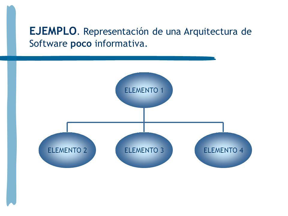 ELEMENTO 1 ELEMENTO 2ELEMENTO 3ELEMENTO 4 EJEMPLO. Representación de una Arquitectura de Software poco informativa.
