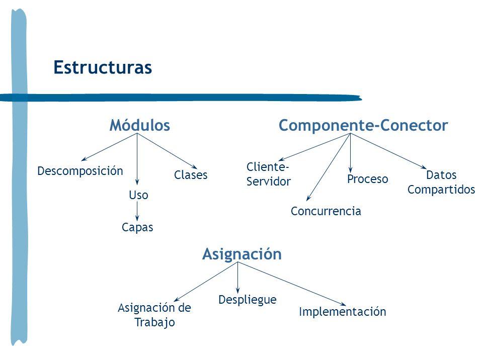 Estructuras Módulos Descomposición Uso Clases Capas Componente-Conector Cliente- Servidor Concurrencia Proceso Datos Compartidos Asignación Despliegue Implementación Asignación de Trabajo