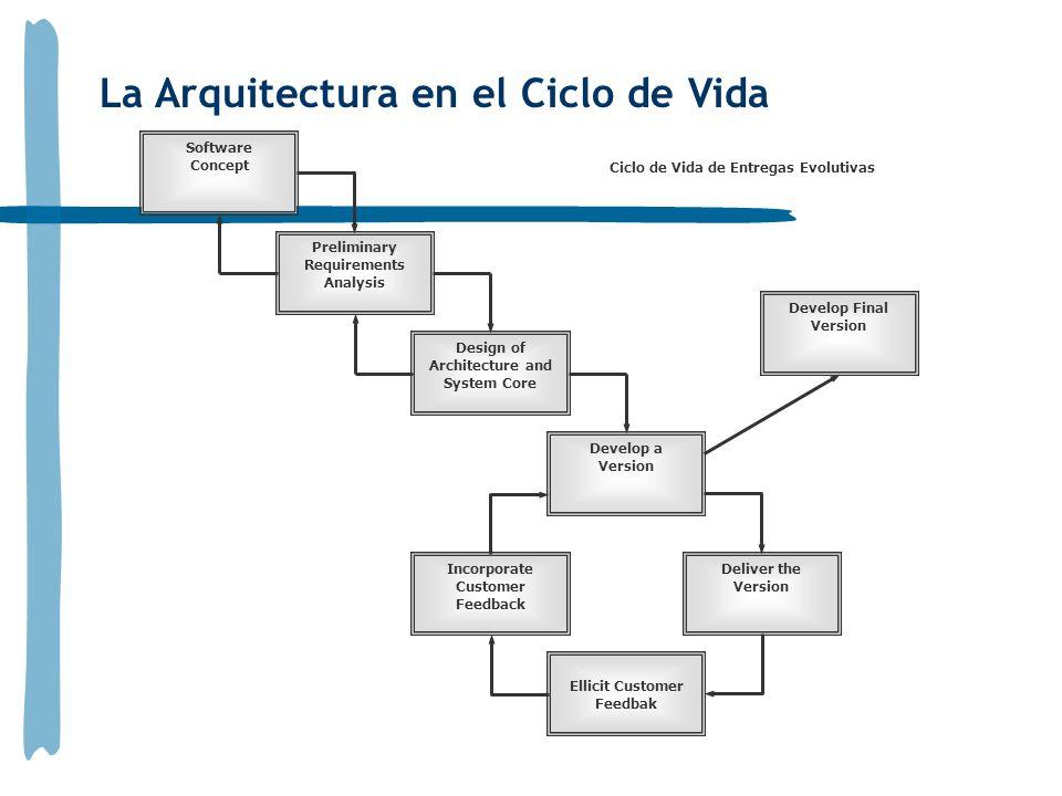 La Arquitectura en el Ciclo de Vida Software Concept Design of Architecture and System Core Develop a Version Ellicit Customer Feedbak Incorporate Customer Feedback Deliver the Version Preliminary Requirements Analysis Develop Final Version Ciclo de Vida de Entregas Evolutivas