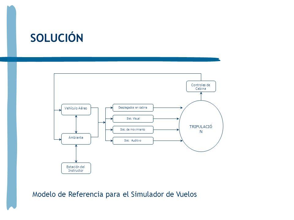 SOLUCIÓN Modelo de Referencia para el Simulador de Vuelos Vehículo Aéreo Ambiente Estación del Instructor Desplegados en cabina Sist.