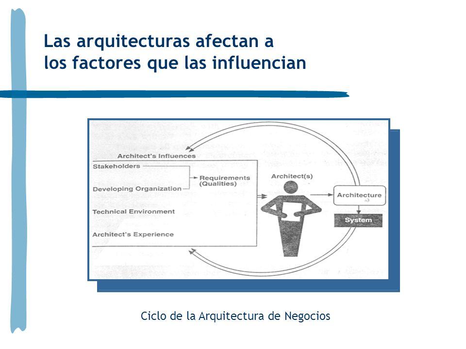 Las arquitecturas afectan a los factores que las influencian Ciclo de la Arquitectura de Negocios