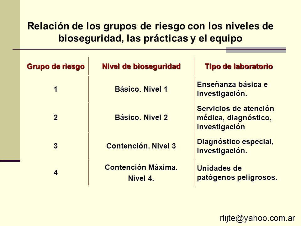 Grupo de riesgo Nivel de bioseguridad Tipo de laboratorio 1 Básico. Nivel 1 Enseñanza básica e investigación. 2 Básico. Nivel 2 Servicios de atención
