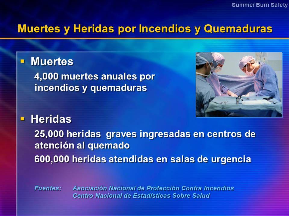 Summer Burn Safety Muertes y Heridas por Incendios y Quemaduras Muertes 4,000 muertes anuales por incendios y quemaduras Heridas 25,000 heridas graves
