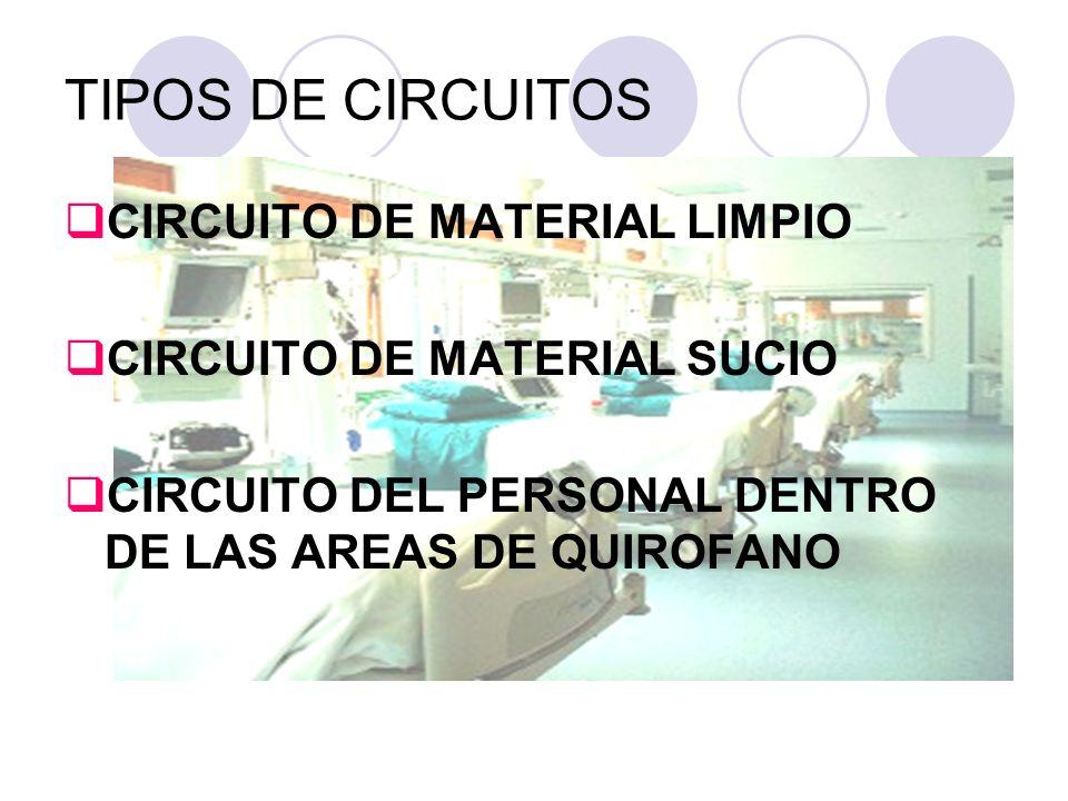 TIPOS DE CIRCUITOS CIRCUITO DE MATERIAL LIMPIO CIRCUITO DE MATERIAL SUCIO CIRCUITO DEL PERSONAL DENTRO DE LAS AREAS DE QUIROFANO