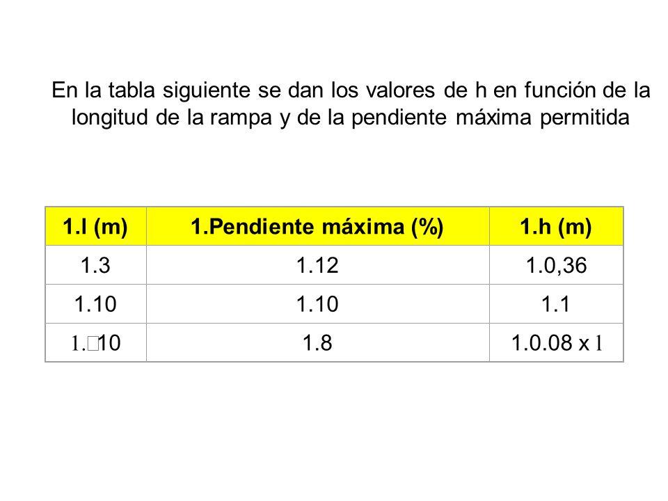 En la tabla siguiente se dan los valores de h en función de la longitud de la rampa y de la pendiente máxima permitida 1.l (m)1.Pendiente máxima (%)1.h (m) 1.31.121.0,36 1.10 1.1 10 1.81.0.08 x l