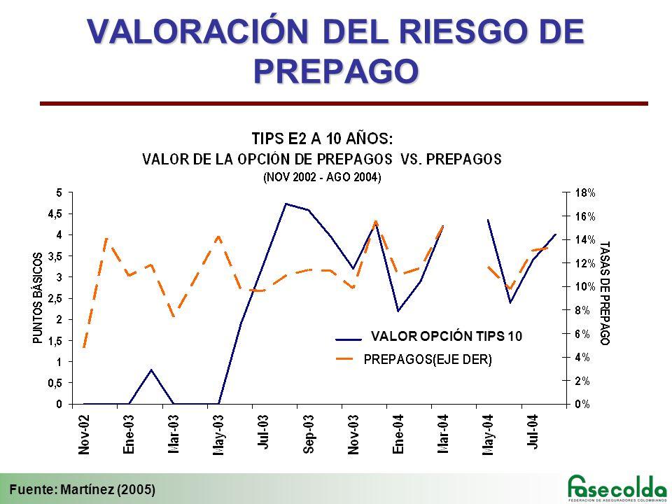 VALORACIÓN DEL RIESGO DE PREPAGO Fuente: Martínez (2005) VALOR OPCIÓN TIPS 10