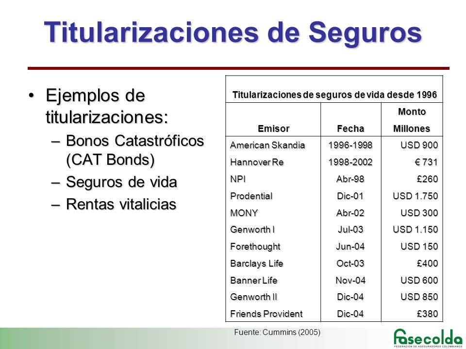 Titularizaciones de Seguros Ejemplos de titularizaciones:Ejemplos de titularizaciones: –Bonos Catastróficos (CAT Bonds) –Seguros de vida –Rentas vitalicias Titularizaciones de seguros de vida desde 1996 Monto EmisorFechaMillones American Skandia 1996-1998 USD 900 Hannover Re 1998-2002 731 731 NPIAbr-98£260 ProdentialDic-01 USD 1.750 MONYAbr-02 USD 300 Genworth I Jul-03 USD 1.150 ForethoughtJun-04 USD 150 Barclays Life Oct-03£400 Banner Life Nov-04 USD 600 Genworth II Dic-04 USD 850 Friends Provident Dic-04£380 Fuente: Cummins (2005)