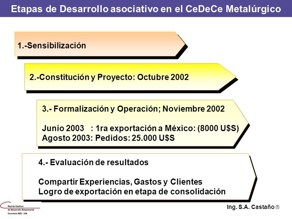 Etapas de Desarrollo asociativo en el CeDeCe Metalúrgico 1.-Sensibilización 2.-Constitución y Proyecto: Octubre 2002 3.- Formalización y Operación; No