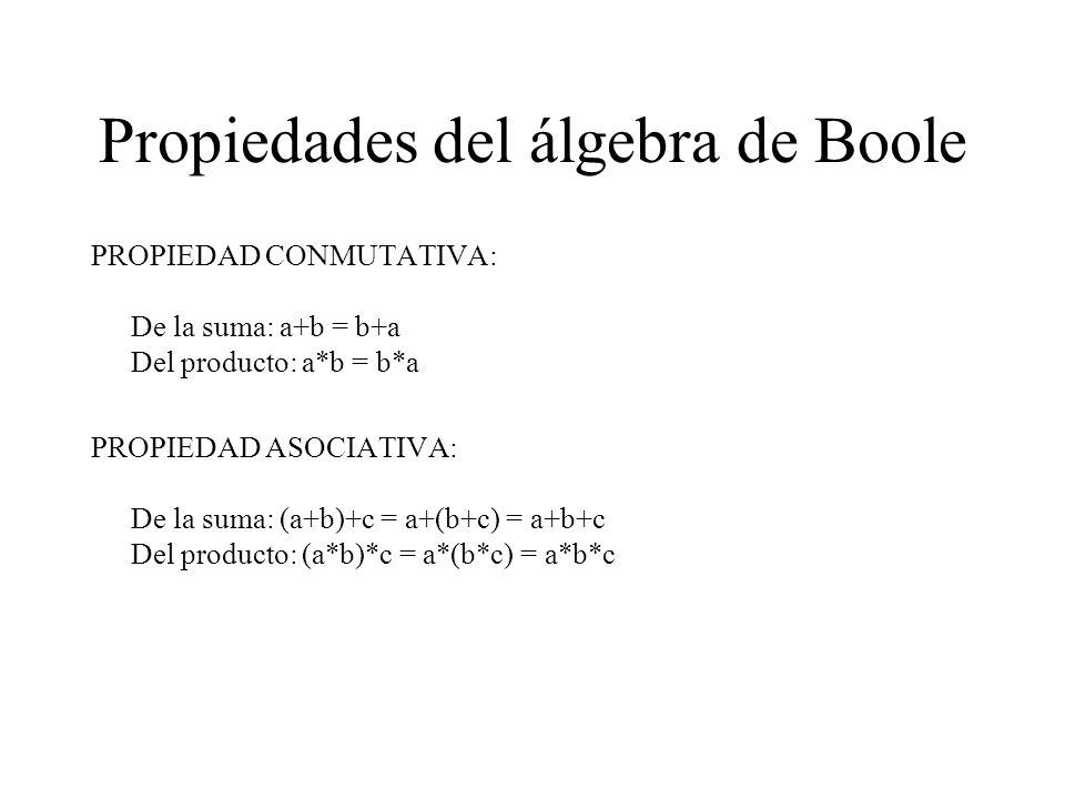 Propiedades del álgebra de Boole LEYES DE IDEMPOTENCIA: De la suma: a+a = a ; a+a = 1 Del producto: a*a = a ; a*a = 0 PROPIEDAD DISTRIBUTIVA: De la suma respecto al producto: a*(b+c) = (a*b) + (a*c) Del producto respecto a la suma: a + (b*c) = (a+b) * (a+c) LEYES DE DE MORGAN: (a+b+c) = a *b *c (a*b*c) = a +b +c