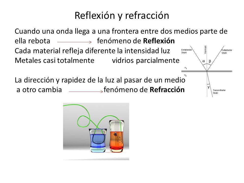 Reflexión y refracción Cuando una onda llega a una frontera entre dos medios parte de ella rebota fenómeno de Reflexión Cada material refleja diferent